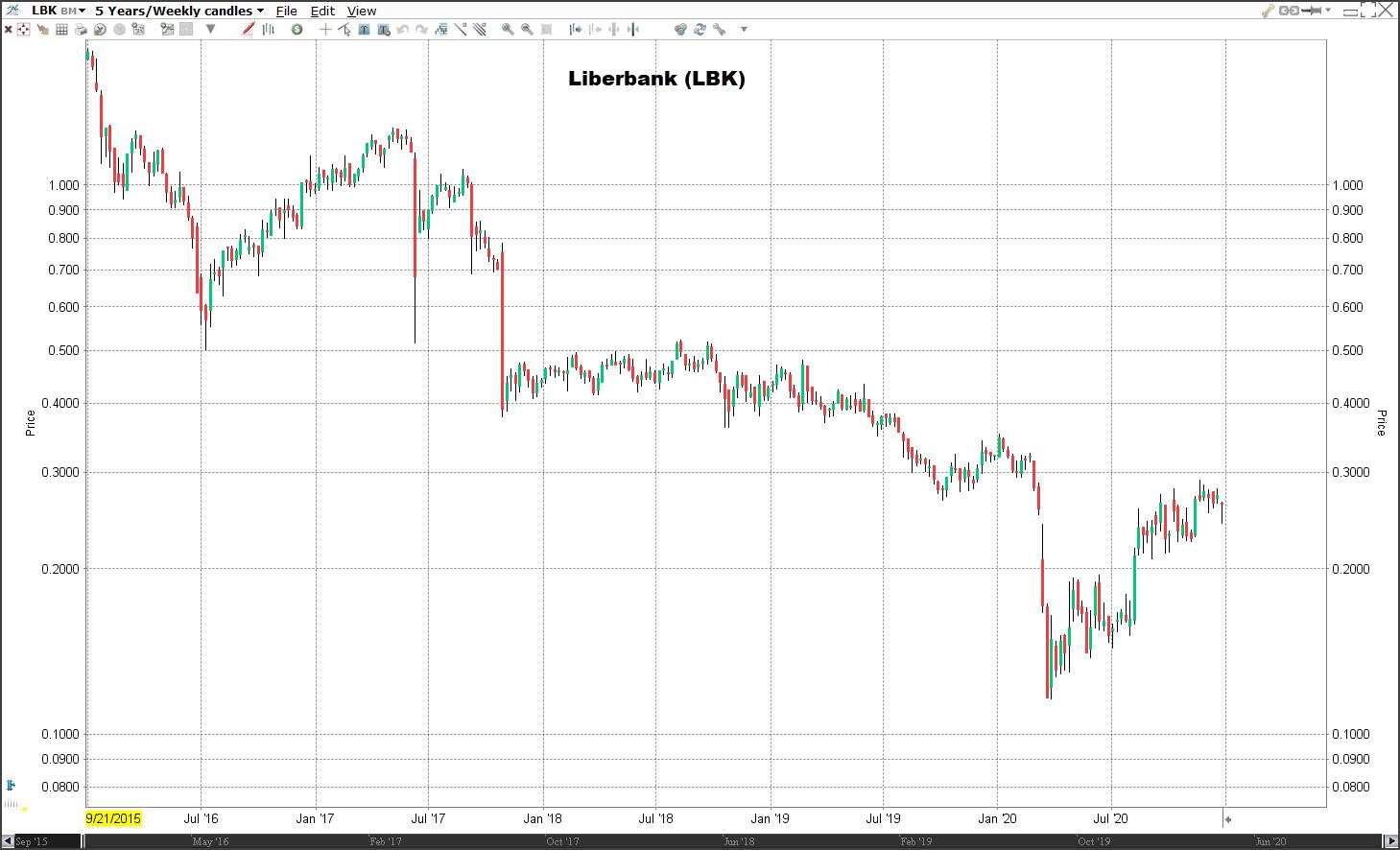 Aandeel Liberbank koers   Welke aandelen kopen 2021?