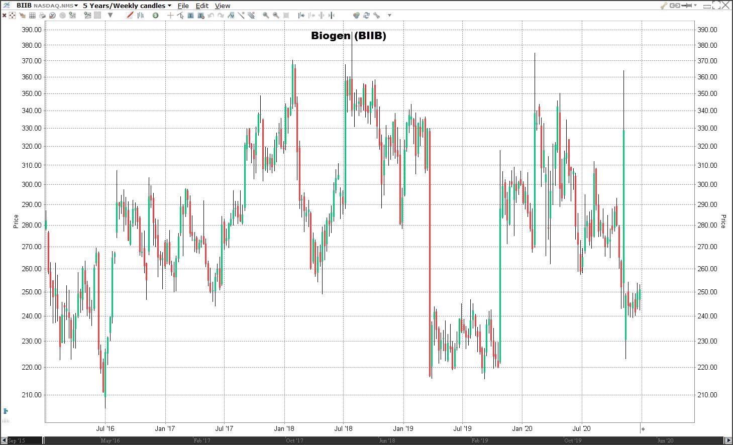Aandeel Biogen koers   Welke aandelen kopen 2021?
