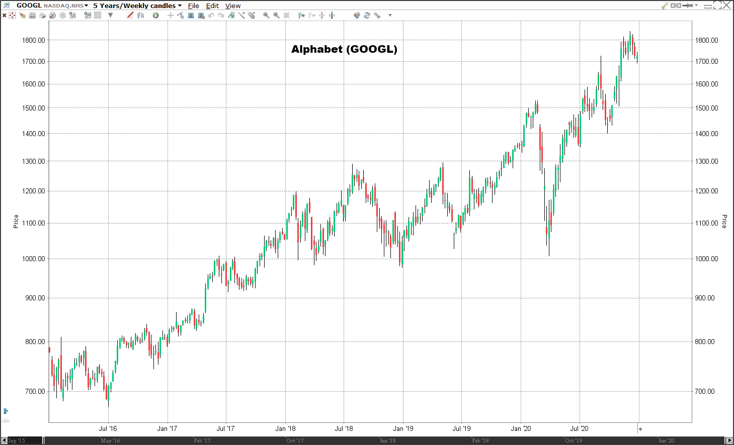 Aandeel Alphabet koers   Welke aandelen kopen 2021?