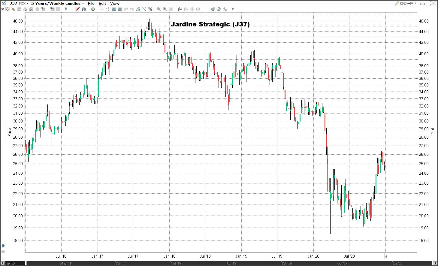 Aandeel Jardine Strategic   Welke aandelen kopen 2021?