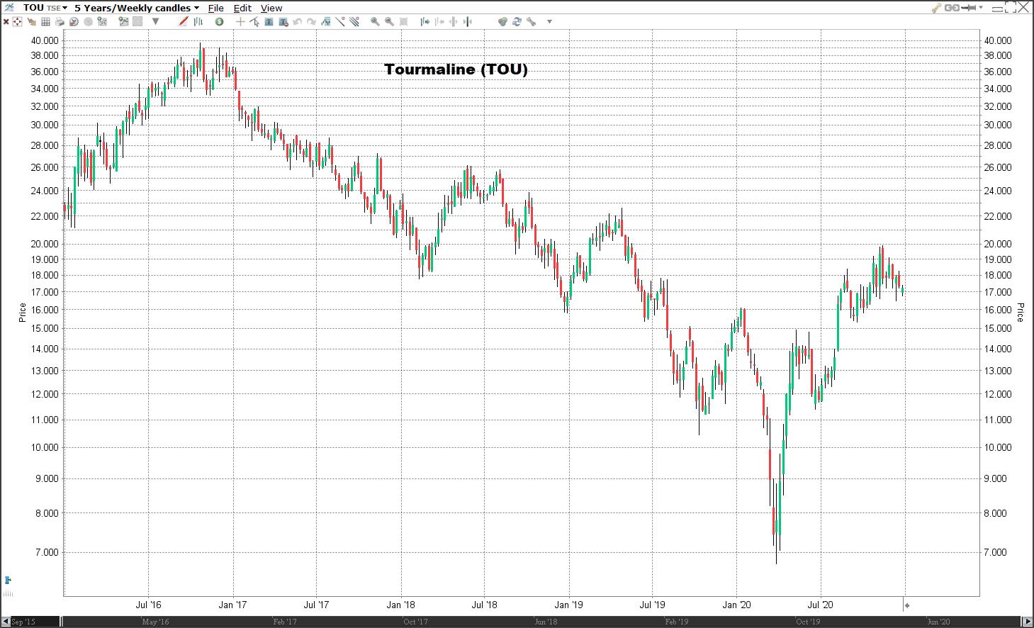 Aandeel Tourmaline koers   Welke aandelen kopen 2021?