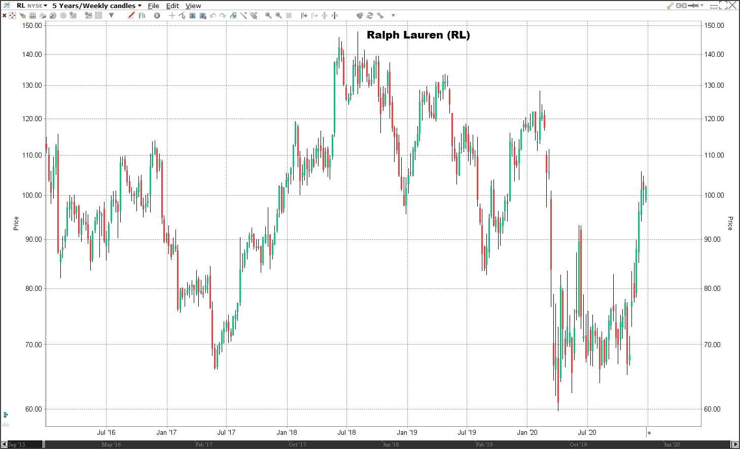Aandeel Ralph Lauren koers   Welke aandelen kopen 2021?