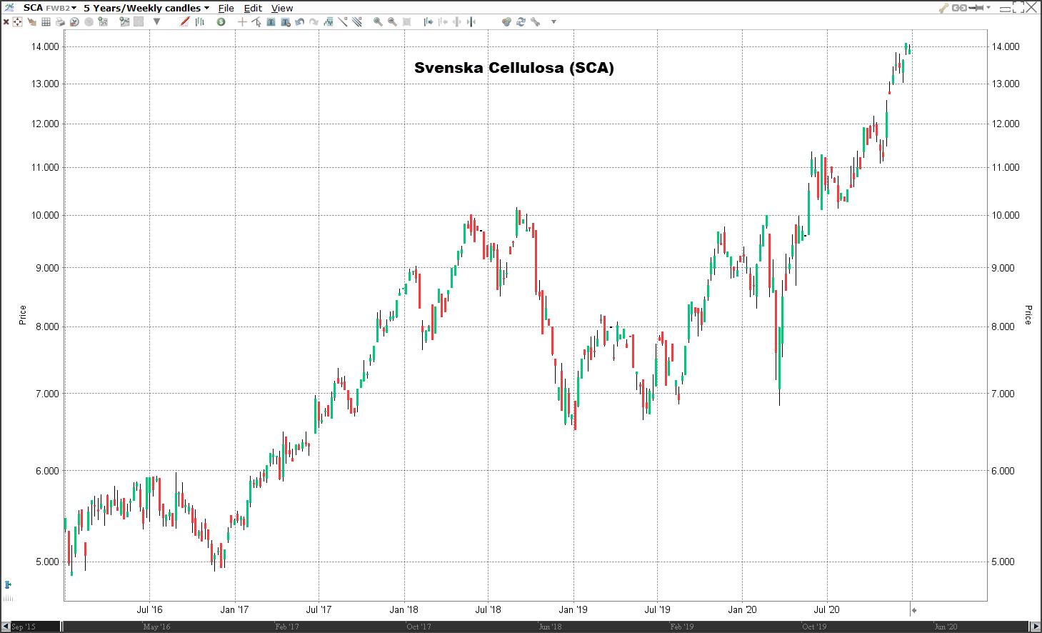Aandeel Svenska Cellulosa koers   Welke aandelen kopen 2021?
