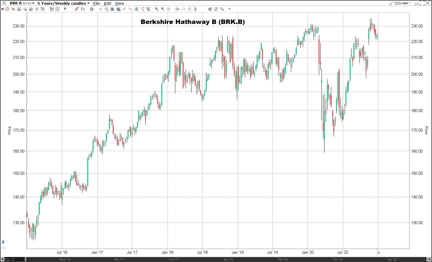Aandeel Berkshire Hathaway koers   Welke aandelen kopen 2021?
