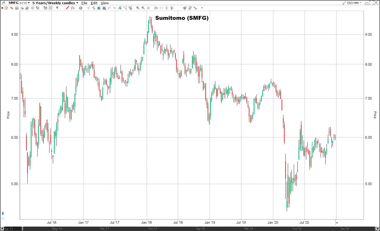 Aandeel Sumitomo koers   Welke aandelen kopen 2021?