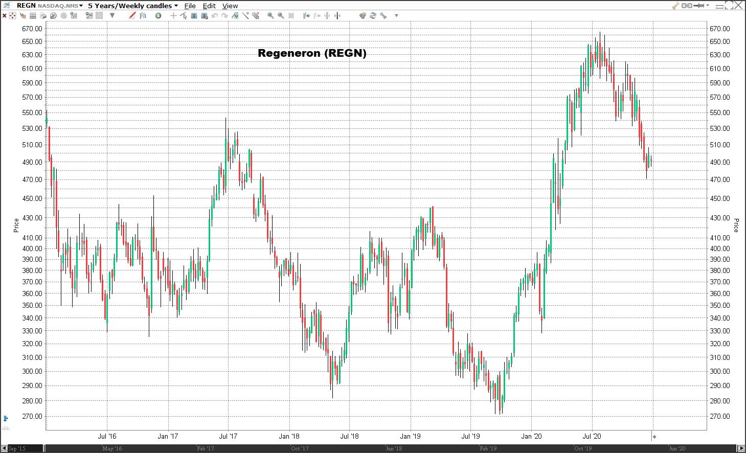 Aandeel Regeneron koers   Welke aandelen kopen 2021?