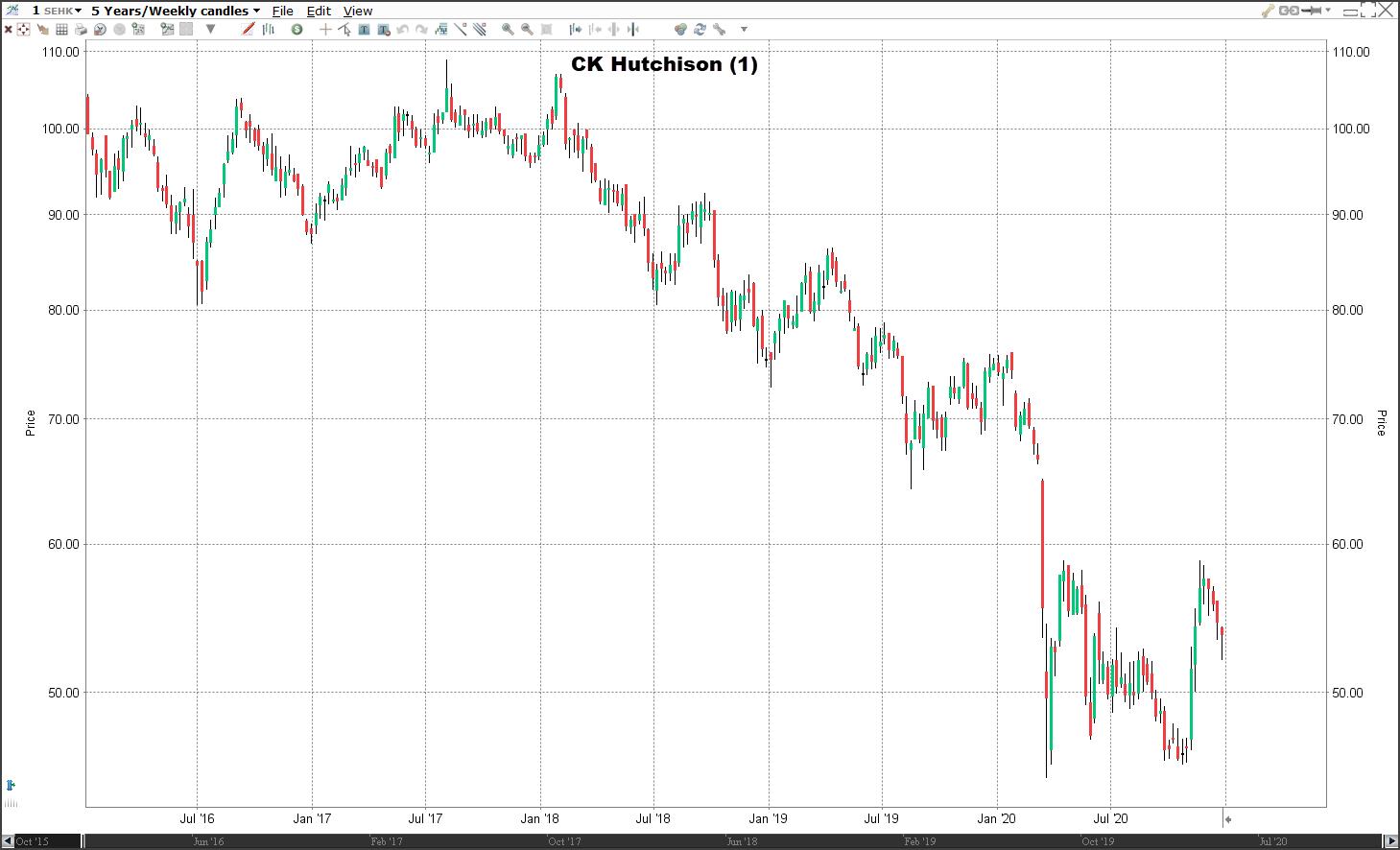 Aandeel CK Hutchinson   Welke aandelen kopen 2021?