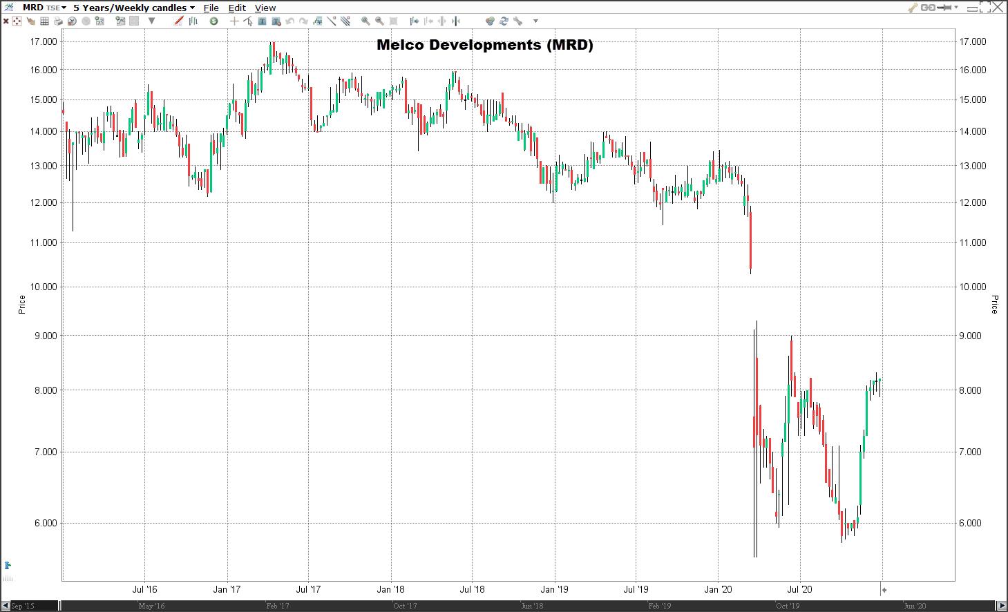 Aandeel Melcor Developments koers   Welke aandelen kopen 2021?