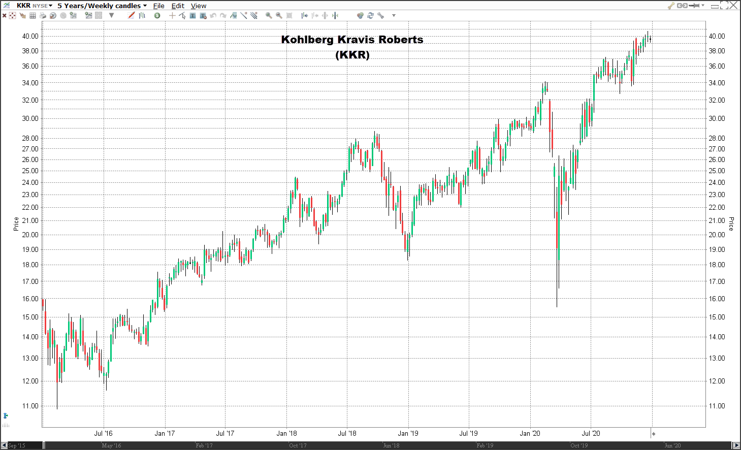 Aandeel KKR koers   Welke aandelen kopen 2021?