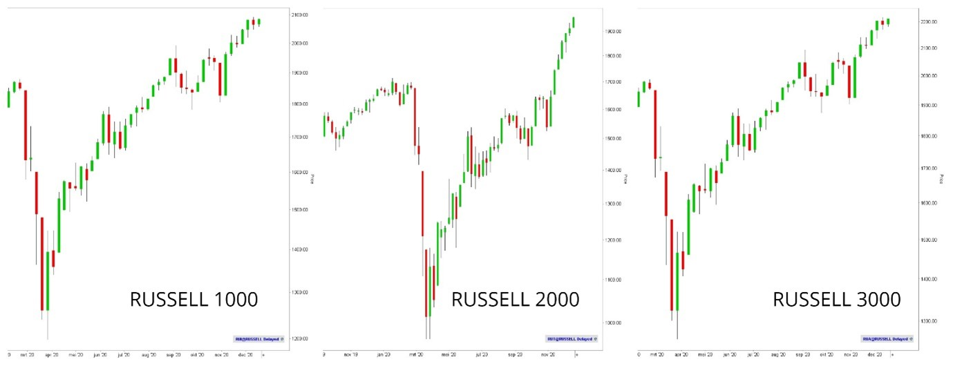 Russell 2000 1000 3000 index koers