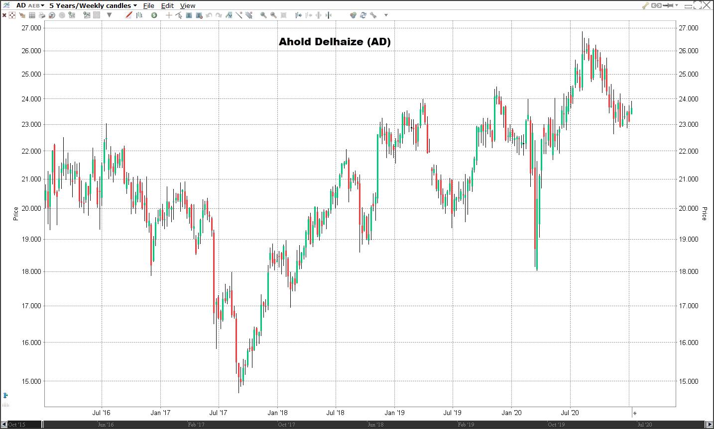 Aandeel Ahold Delhaize | Veelbelovende aandelen voor 2021