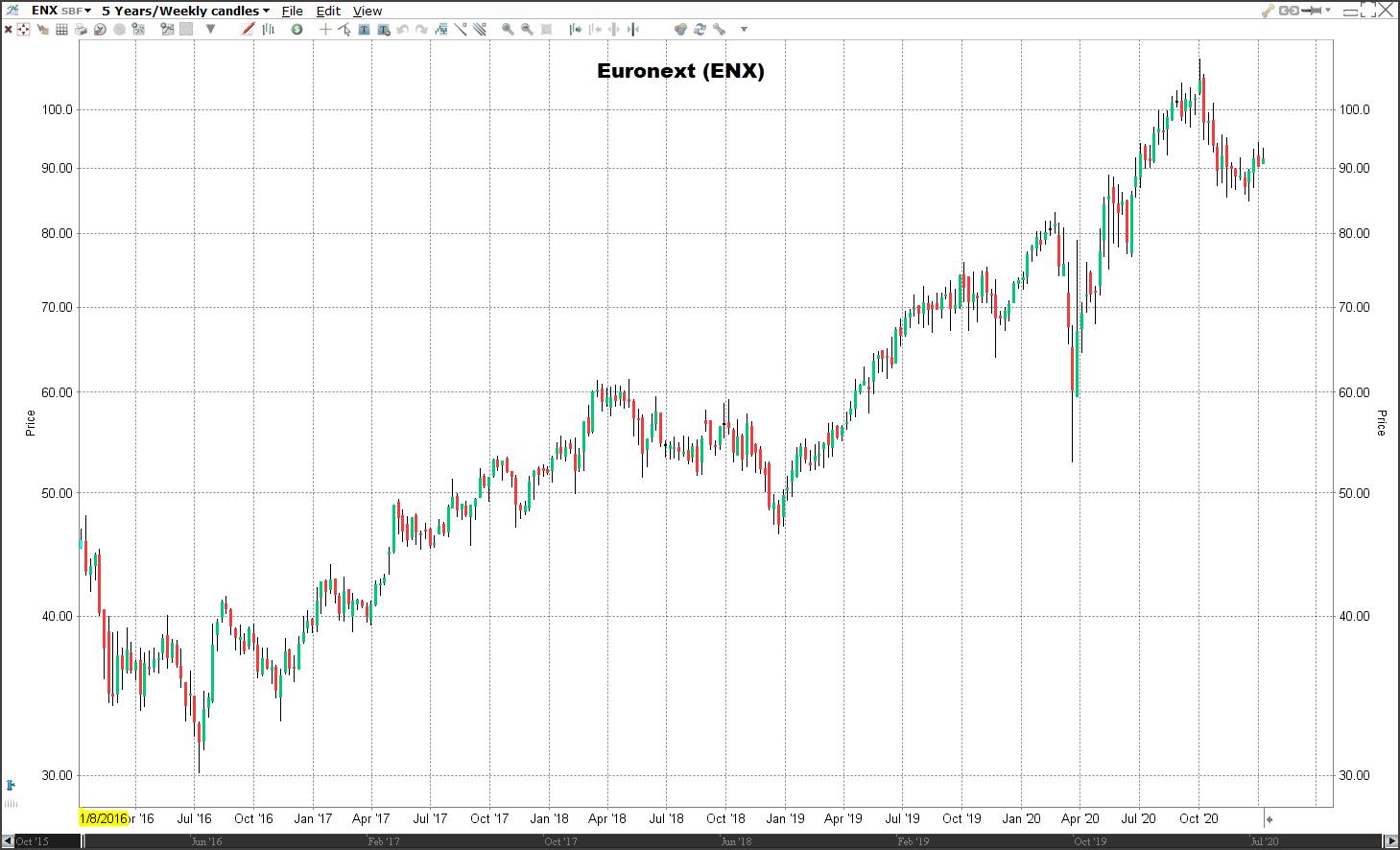 Koers aandeel Euronext | Veelbelovende aandelen