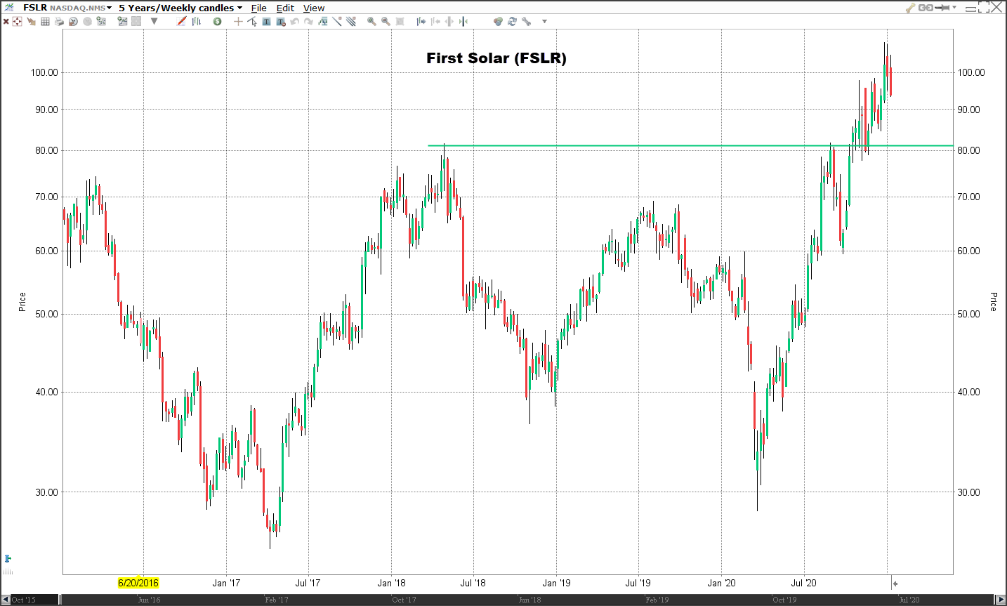 Aandeel First Solar | Veelbelovende aandelen voor 2021