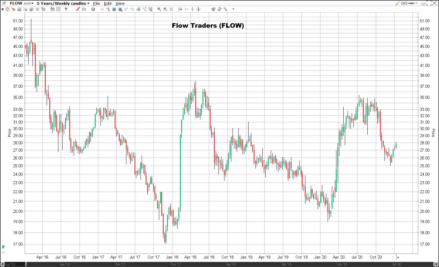 Koers aandeel Flow Traders | Veelbelovende aandelen voor 2021