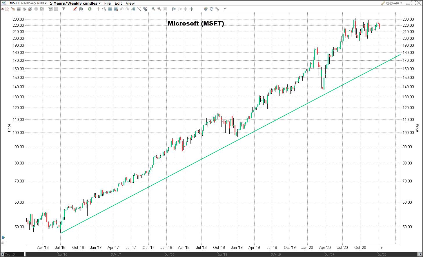 Aandeel Microsoft | Veelbelovende aandelen