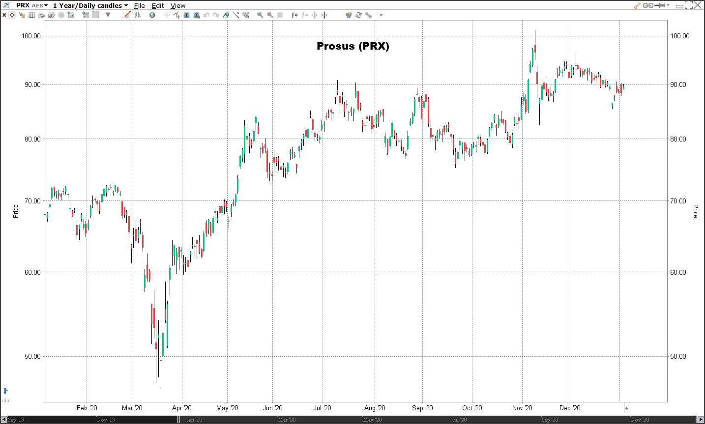 Aandeel Prosus | Veelbelovende aandelen voor 2021