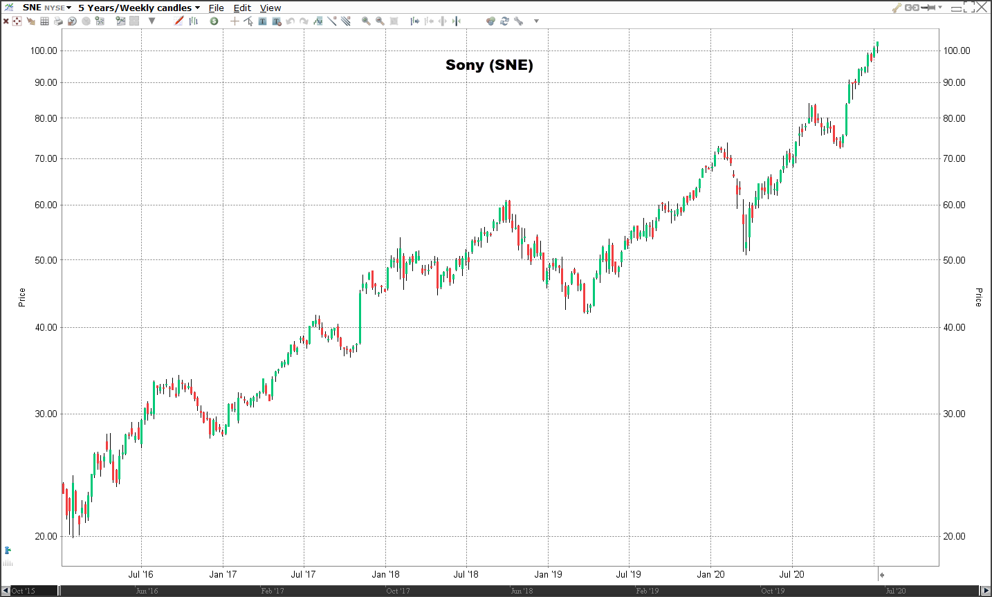 Koers aandeel Sony | Veelbelovende aandelen voor 2021