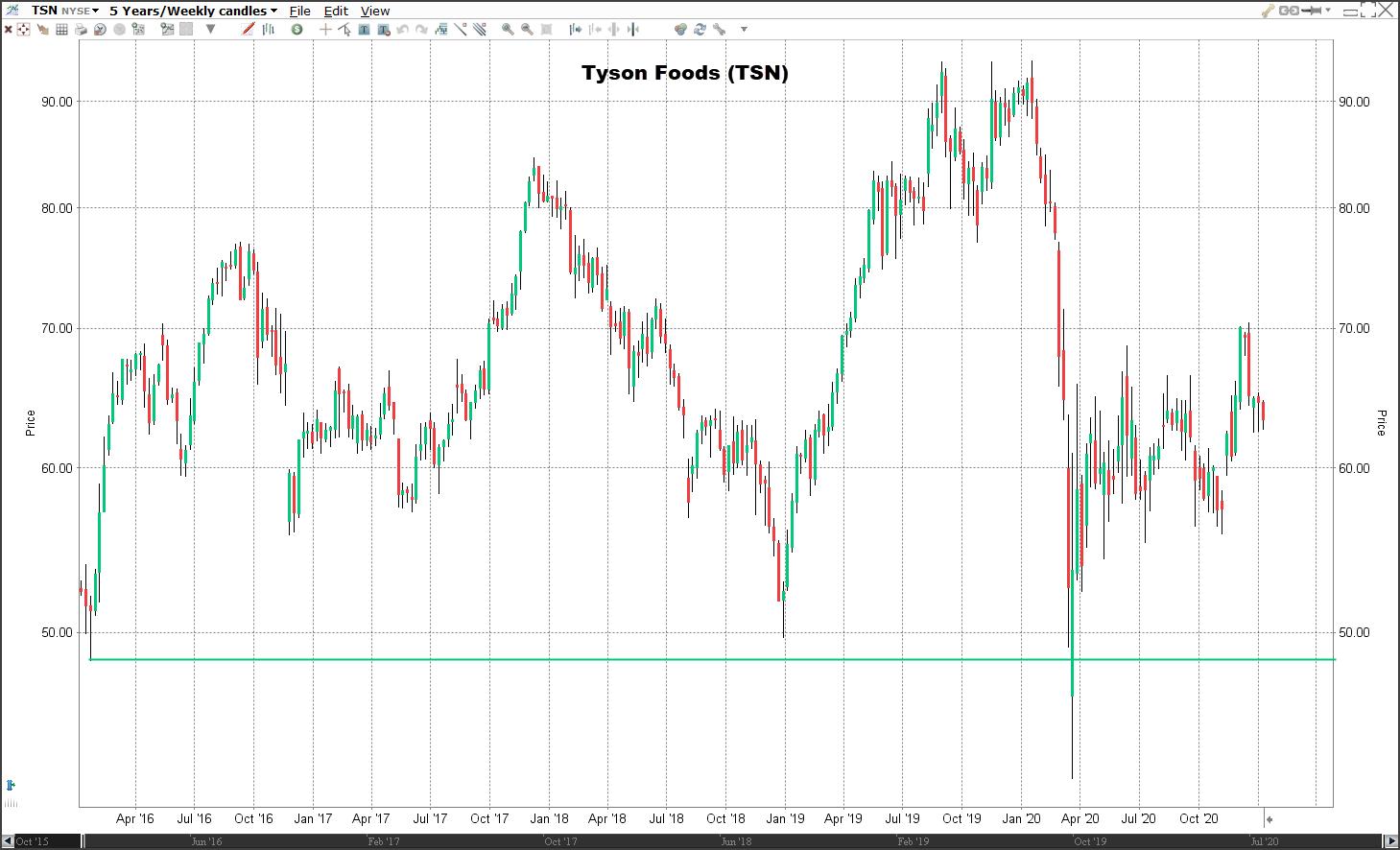 Aandeel Tyson Foods | Veelbelovende aandelen voor 2021