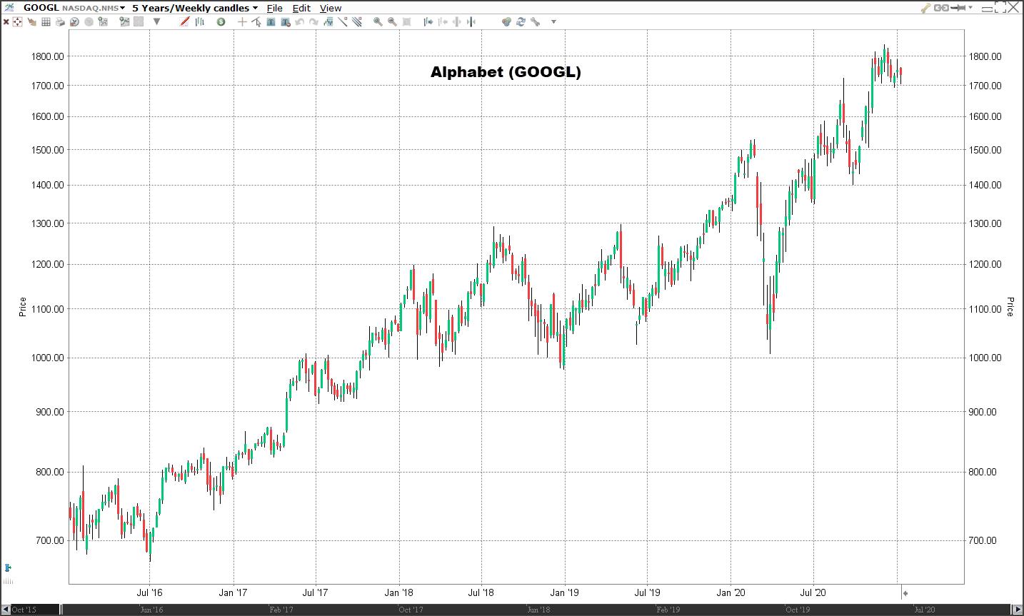 Koers aandeel Alphabet | Veelbelovende aandelen voor 2021