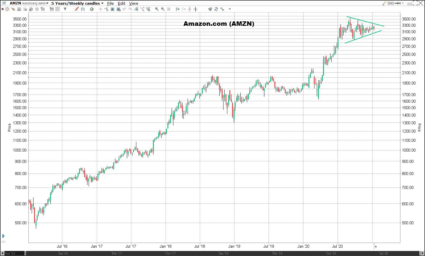 Koers Amazon | Veelbelovende aandelen voor 2021