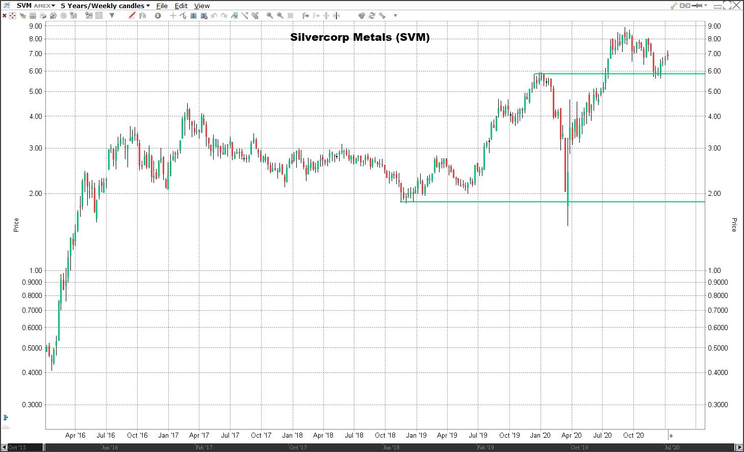 Aandeel Silvercorp Metals | Veelbelovende aandelen 2021
