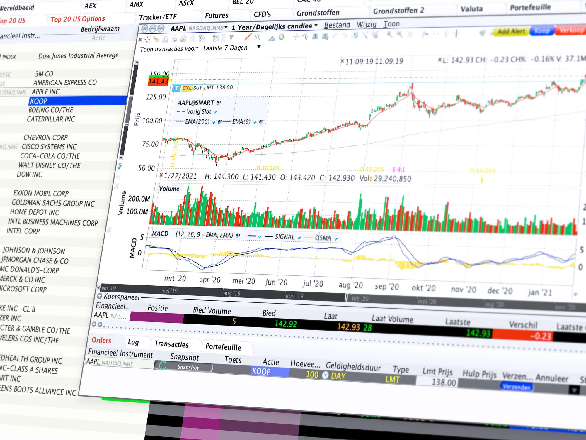 CFD trading - realtime cfd handelen in de grafiek