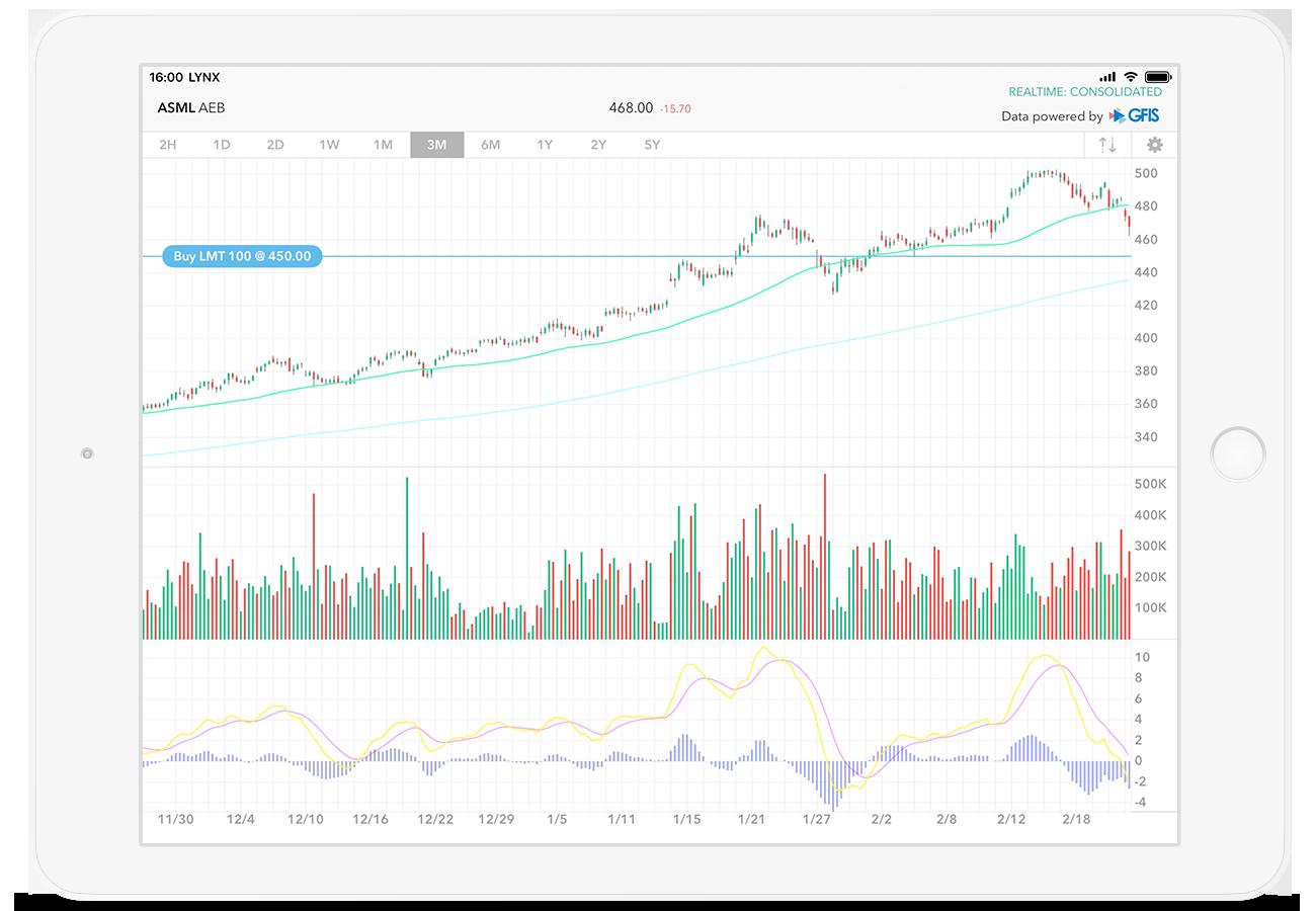 iPad Trading App: grafieken analyseren