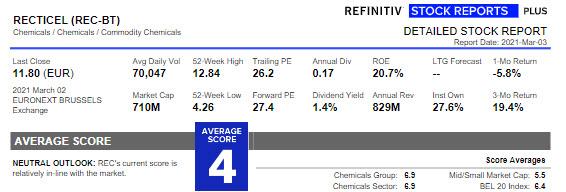 Stock Report Recticel LYNX Handelsplatform