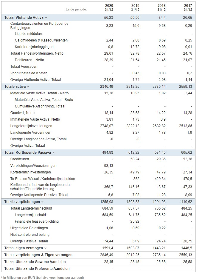 Aandeel Befimmo | Koers Befimmo | Beleggen in vastgoed | Beleggen in Befimmo
