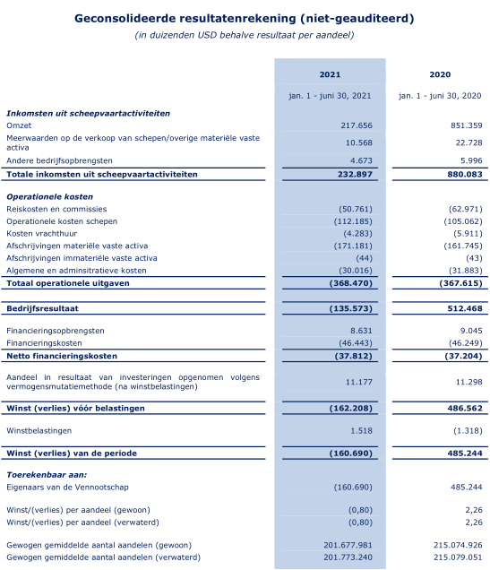 Aandeel Euronav - Resultatenrekening