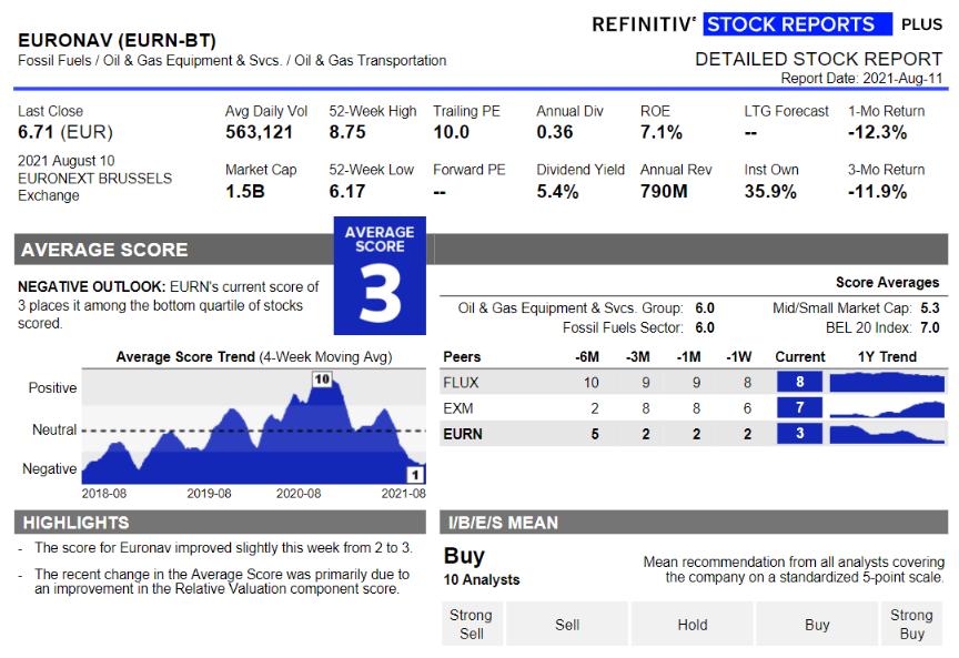 Aandeel Euronav - Stock Report