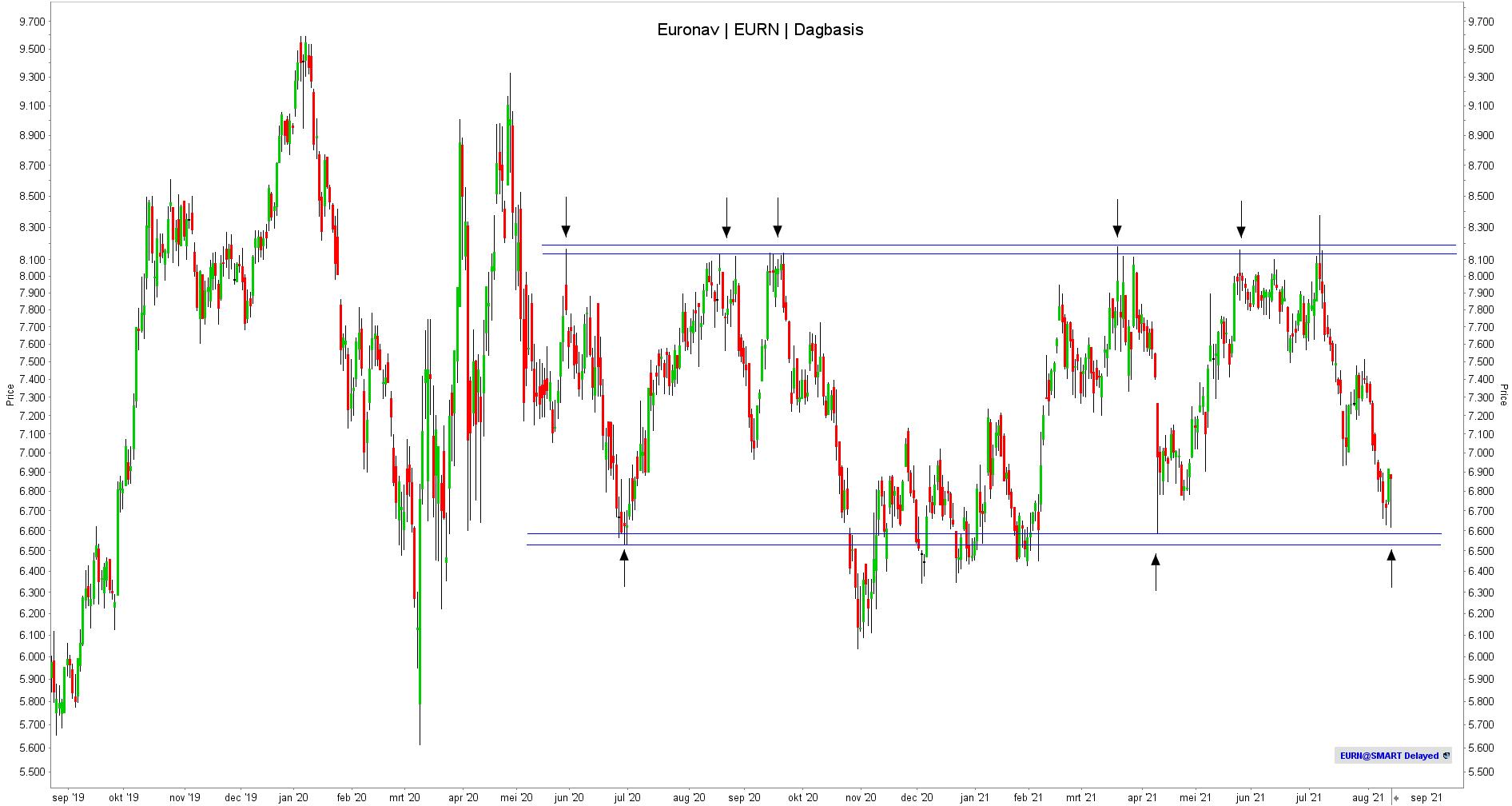 Aandeel Euronav - TA - Dagbasis