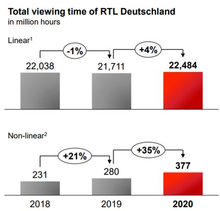 RTL Group Deutschland: kijktijd