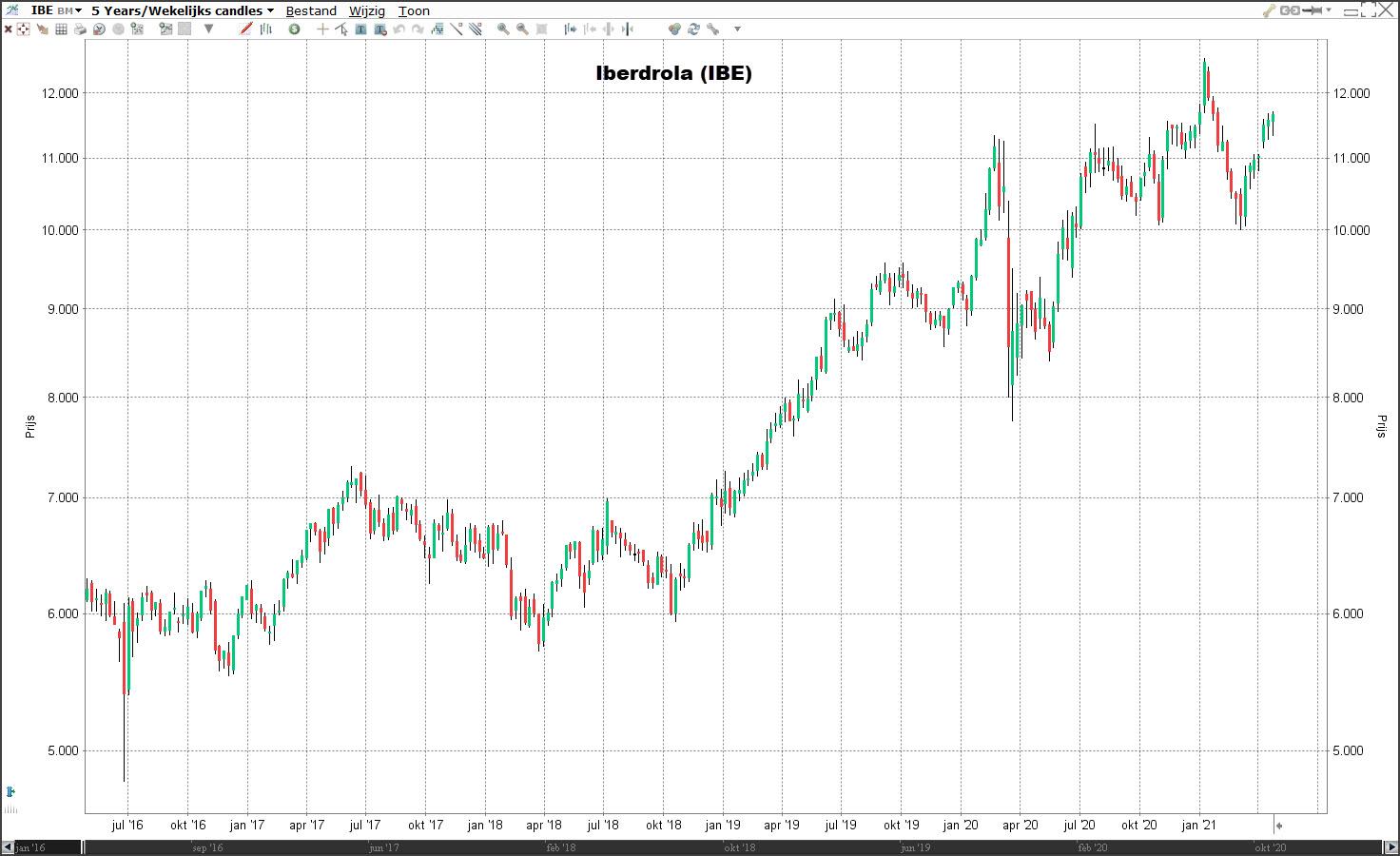 Duurzame aandelen: Iberdrola