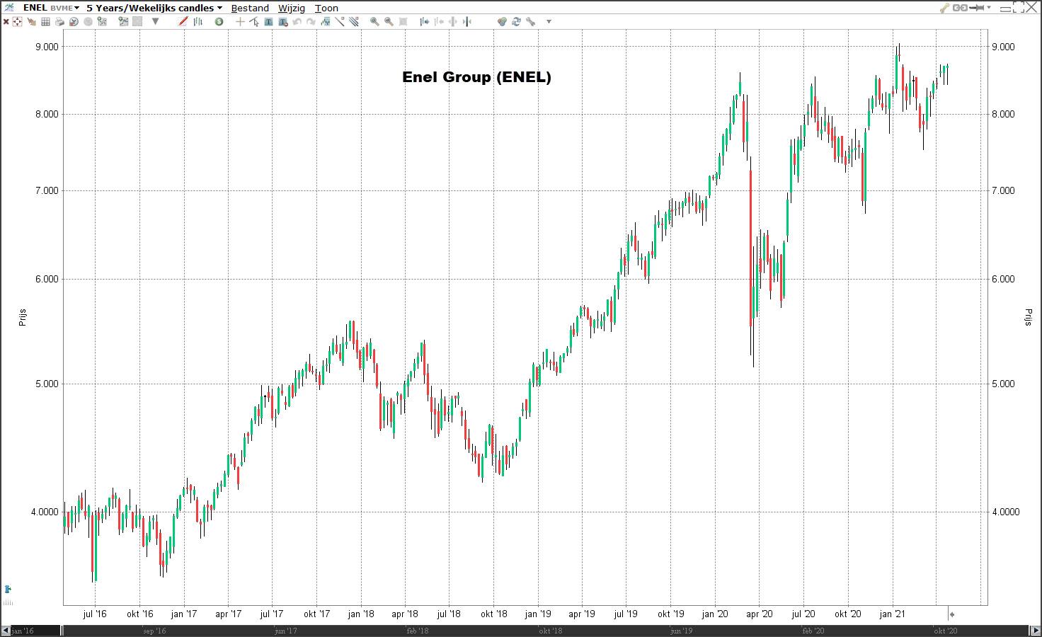 Duurzame aandelen: Enel Group