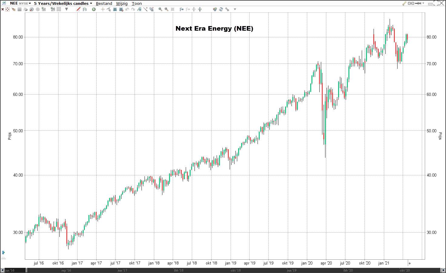Duurzame aandelen: NextEra Energy