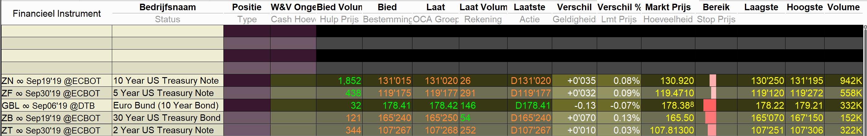 Obligaties kopen via Trading WorkStation | LYNX