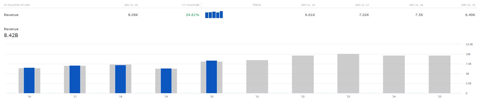Aandeel Activision Blizzard - Revenue