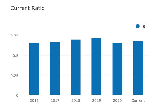 Current ratio - Aandeel Kellogg