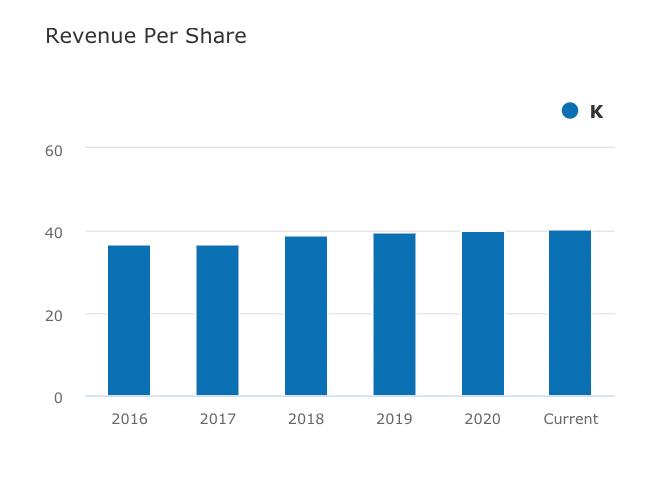 Omzet per aandeel | Aandeel Kellogg