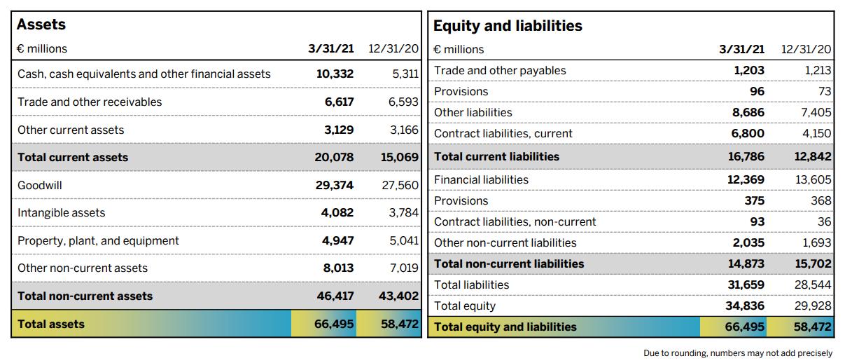 Aandeel SAP - Balans