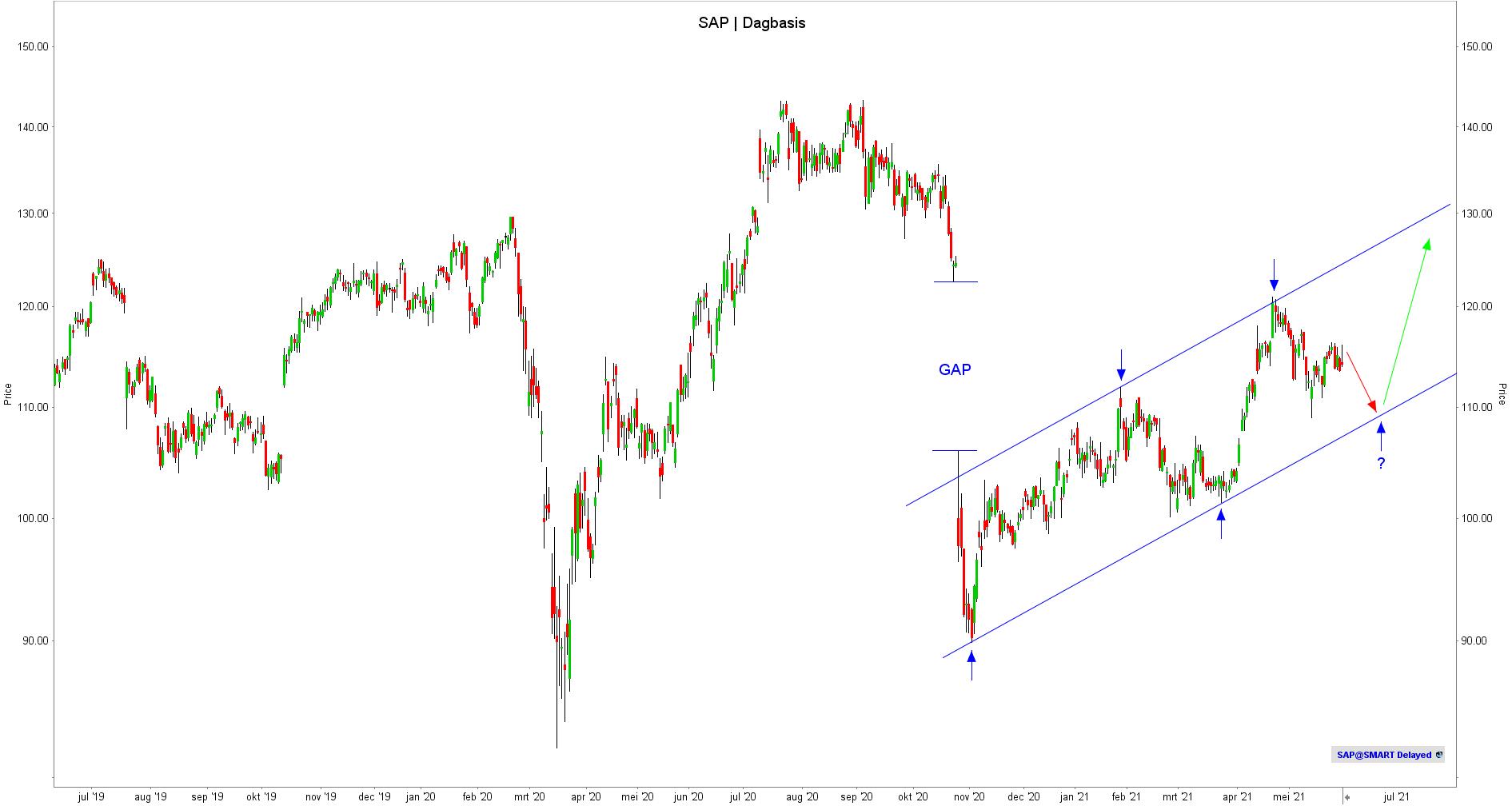 Aandeel SAP - TA
