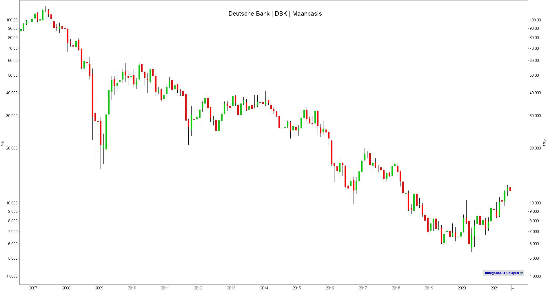 Deutsche Bank - Koers