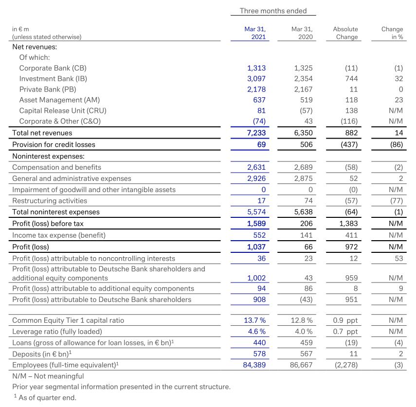 Resultatenrekening Deutsche Bank juni 2021