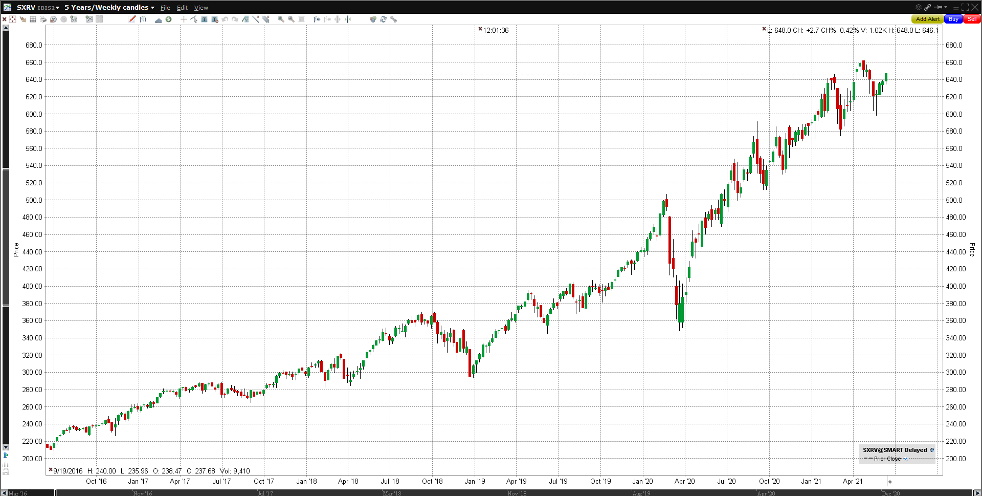 Beste ETF 2021 - iShares NASDAQ 100 UCITS ETF (SXRV)