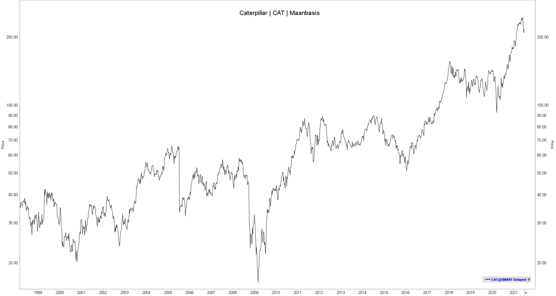 Aandeel Caterpillar   Caterpillar koers   Beleggen in Caterpillar   Koers aandeel Caterpillar   NYSE CAT