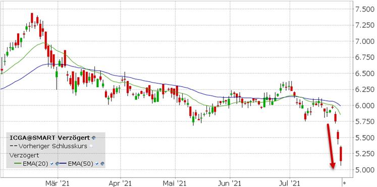 iShares MSCI China ETF (ICGA)