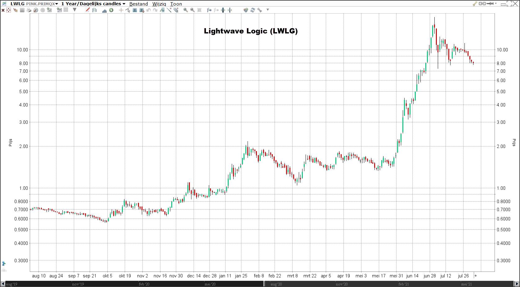 Lightwave Logic | Populaire aandelen