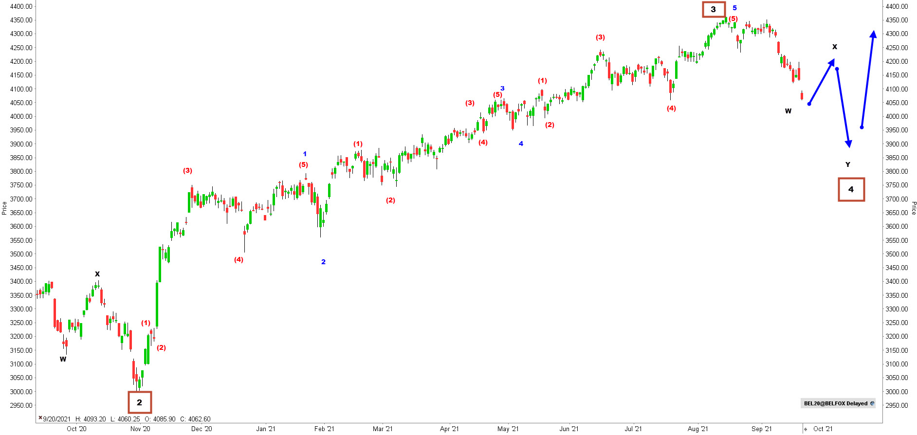 Elliott Wave analyse BEL 20