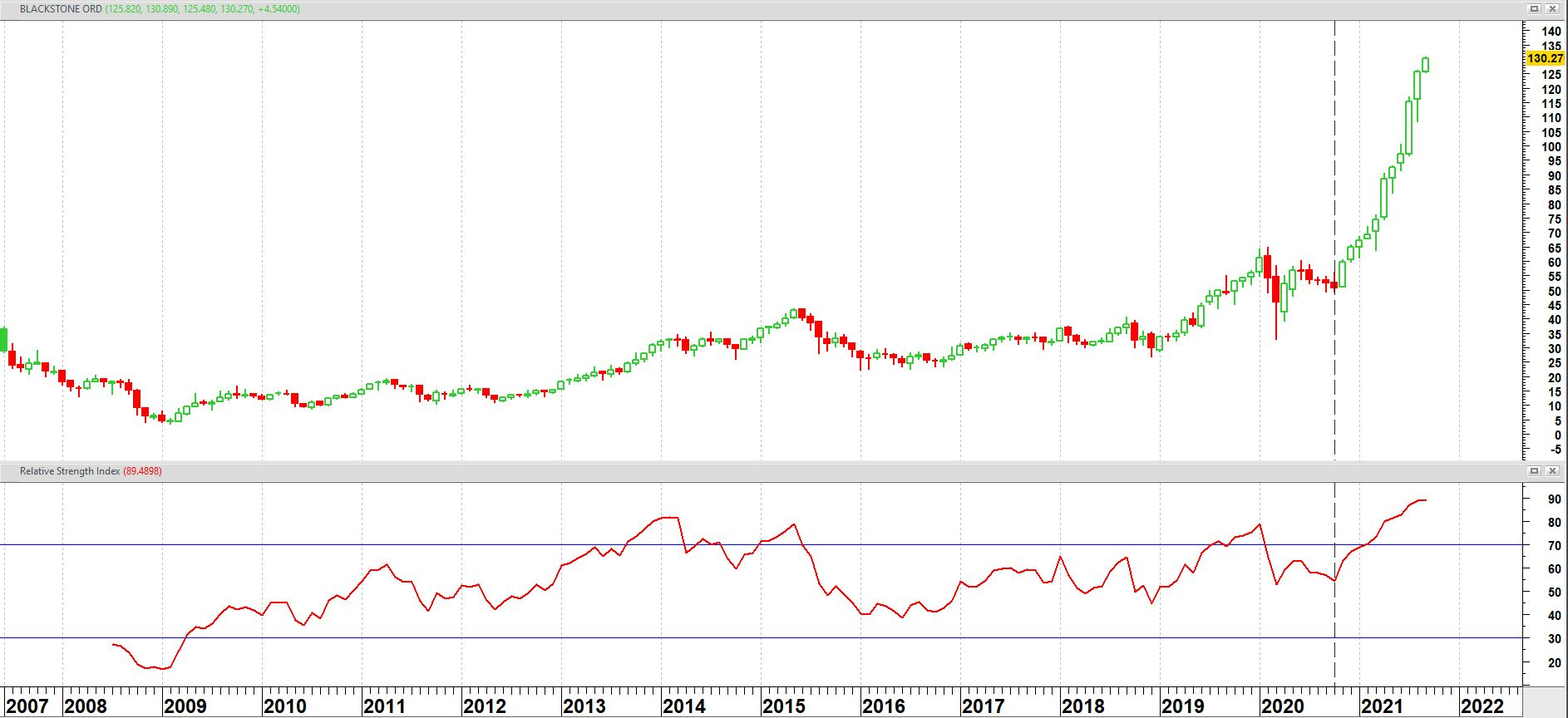 Blackstone Inc. (BX) op maandbasis + relatieve sterkte index (RSI)